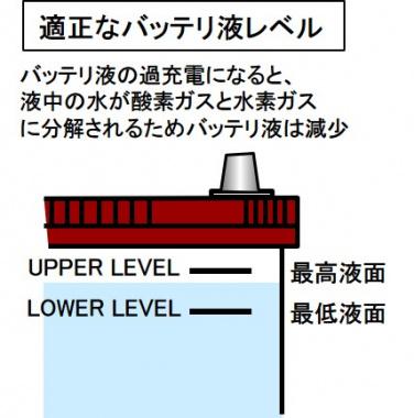 適正なバッテリ液レベル