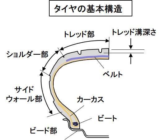 タイヤの基本構造