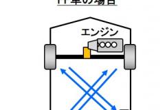 タイヤのローテンション例