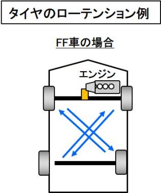 タイヤのローテーション例