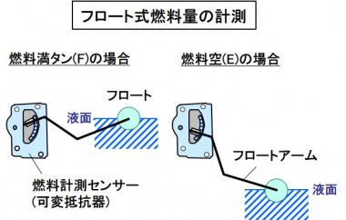 タンク燃料残量の計測