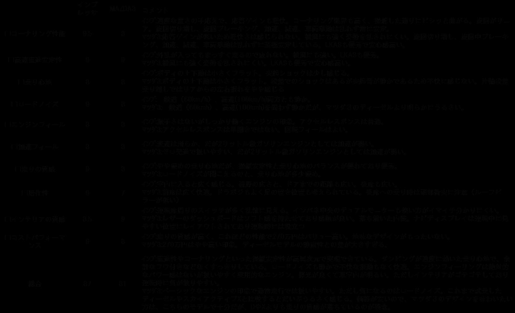 「ハンドリングや乗り心地はどちらが良い? 走りの違いを徹底比較【インプレッサSPORT&MAZDA3比較(走行性能編)】」の13枚目の画像