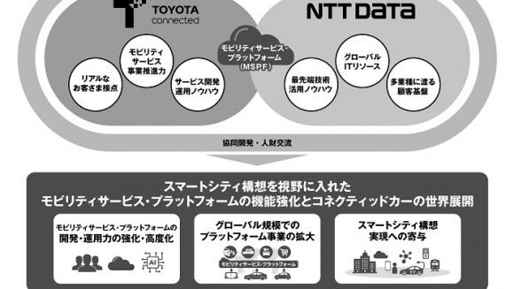 トヨタコネクティッド NTTデータ