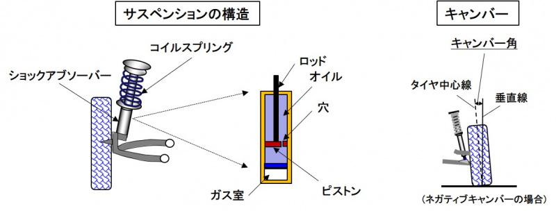 サスペンションの構造と構成