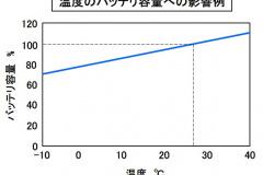 温度のバッテリ容量への影響