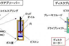 ショックアブソーバーとブレーキの構造