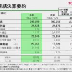 新型コロナ禍を受けたトヨタの決算報告から解る驚きの3事実! - トヨタ自動車2019年度連結決算