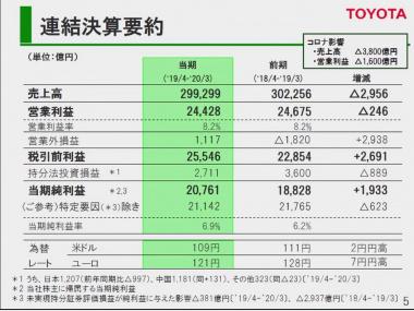 トヨタ自動車2019年度の連結決算要約