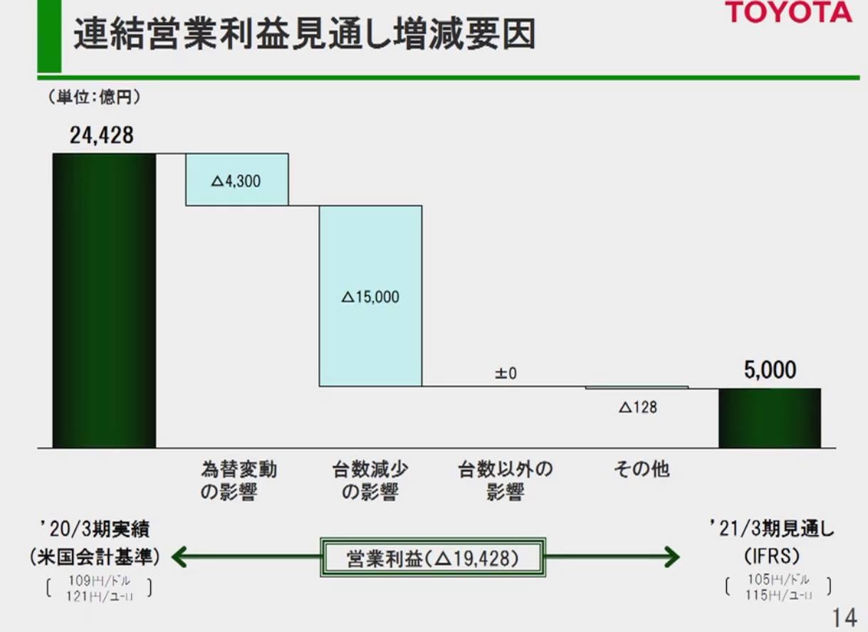 「新型コロナ禍を受けたトヨタの決算報告から解る驚きの3事実!」の2枚目の画像