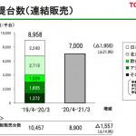 新型コロナ禍を受けたトヨタの決算報告から解る驚きの3事実! - 連結販売前提台数