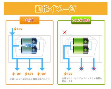 ドライブレコーダー バックアップ電源