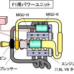 F1のエンジンとは?1万5000rpm&1000PSを実現する最先端技術の結晶【自動車用語辞典:F1の技術編】 - glossary_F1 machine_02
