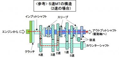 参考:MTの構造