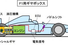 F1用ギヤボックス
