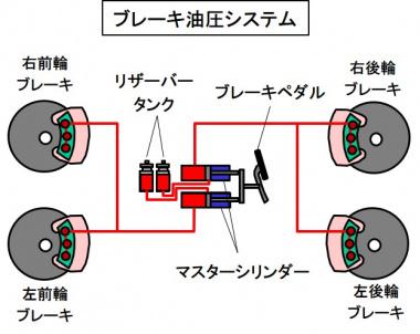 ブレーキの油圧システム