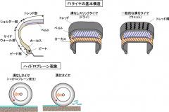 F1用タイヤの基本構造