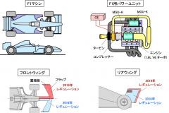 F1の代表的な技術
