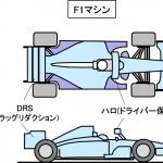 F1とは?FIAが主催するオープンホイールレースの頂点カテゴリー【自動車用語辞典:モータースポーツ編】 - glossary_motor sports_01