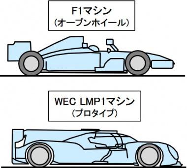 WECマシン