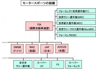 モータースポーツの組織