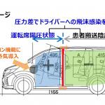 トヨタやホンダの新型コロナ支援が動き始めた! 感染者移送車両、素晴らしいです! - PowerPoint プレゼンテーション