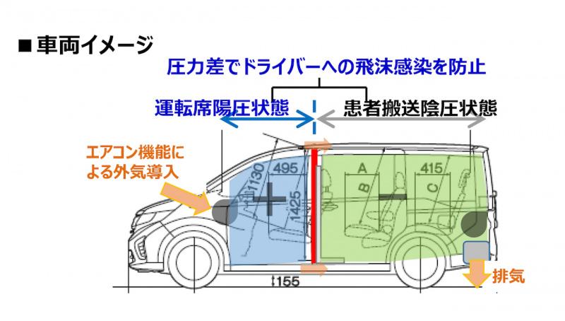 ホンダ新型コロナ搬送車両の基本システム&コンセプト