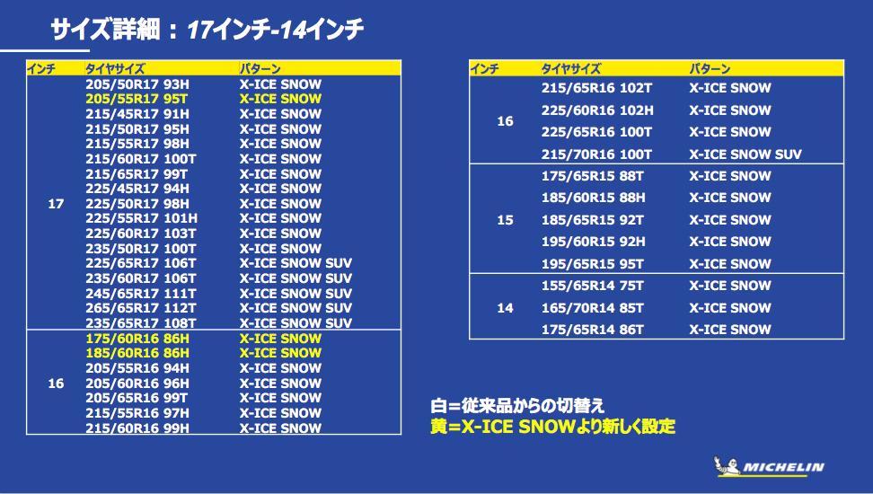 「多様で過酷な日本の冬道に対応する、新スタッドレスタイヤ「MICHELIN X-ICE SNOW」が新登場」の26枚目の画像