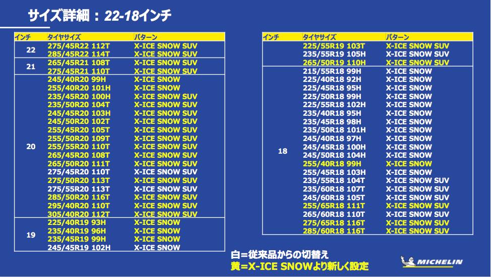 「多様で過酷な日本の冬道に対応する、新スタッドレスタイヤ「MICHELIN X-ICE SNOW」が新登場」の30枚目の画像
