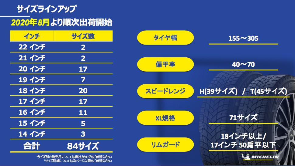 「多様で過酷な日本の冬道に対応する、新スタッドレスタイヤ「MICHELIN X-ICE SNOW」が新登場」の32枚目の画像