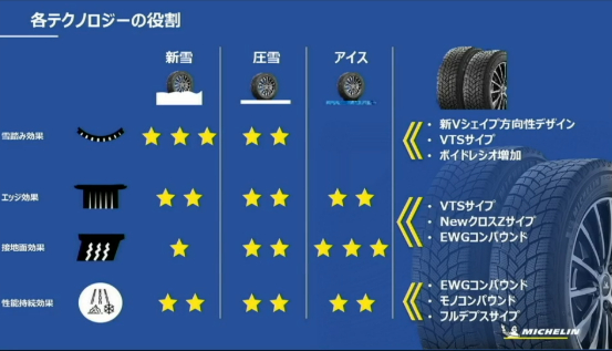 「多様で過酷な日本の冬道に対応する、新スタッドレスタイヤ「MICHELIN X-ICE SNOW」が新登場」の33枚目の画像