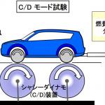 モード燃費試験とは?WLTC試験法による燃費性能を定量的に表示【自動車用語辞典:パワートレイン系の試験編】 - glossary_powertrain-Test_04