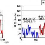 モード燃費試験とは?WLTC試験法による燃費性能を定量的に表示【自動車用語辞典:パワートレイン系の試験編】 - glossary_powertrain-Test_05