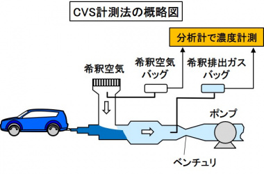 CVS計測法