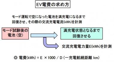 EV電費の求め方