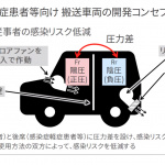 「マツダがCX-8をベースに新型コロナウイルス感染症軽症患者等向け搬送車両を製作」の7枚目の画像ギャラリーへのリンク