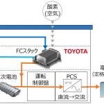 トヨタの定置式燃料電池発電機(FC発電機)の実証運転が開始 - TOYOTA_FC_Power_System_20200615_3