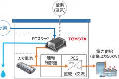トヨタ FC発電機