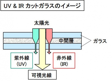 UV&IRカットガラスのイメージ