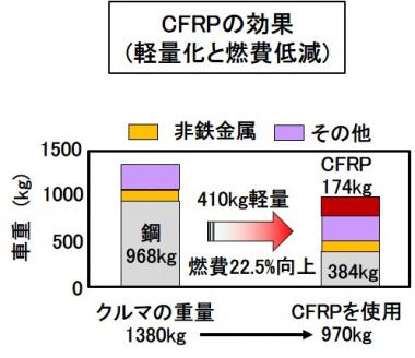 CFRPの効果
