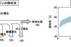 ガソリンエンジンの熱収支と熱効率