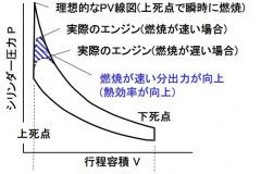 燃焼速度の影響