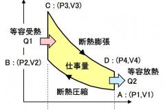 オットーサイクルのPV線図