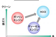HCCIのコンセプト