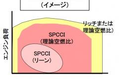 SKYACTIV-Xの燃焼