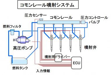 コモンレール噴射システム