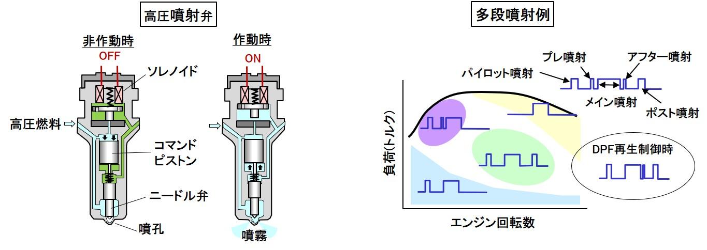 高圧噴射弁と多段噴射