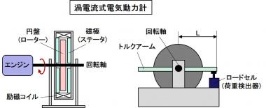 電気動力計