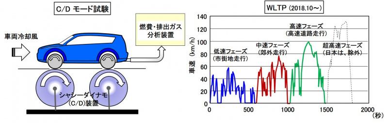 燃費排ガスモード試験