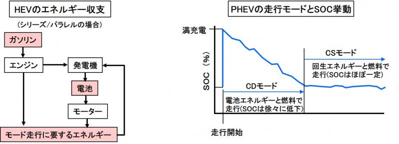 HEV・PHEVのモード試験