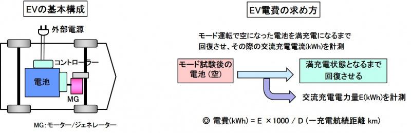 EV電費の考え方